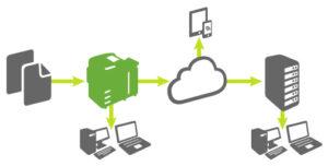 Tecnologia ConnectKey de Xerox