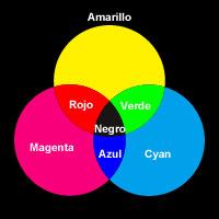 colores sustractivos primarios